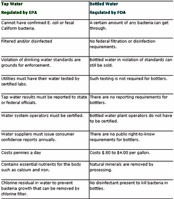 bottled water vs. tap water persuasive essay