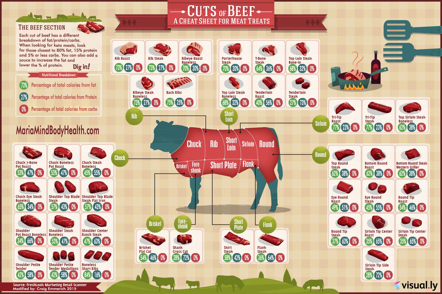 Maria mind body health beef chart fandeluxe Gallery