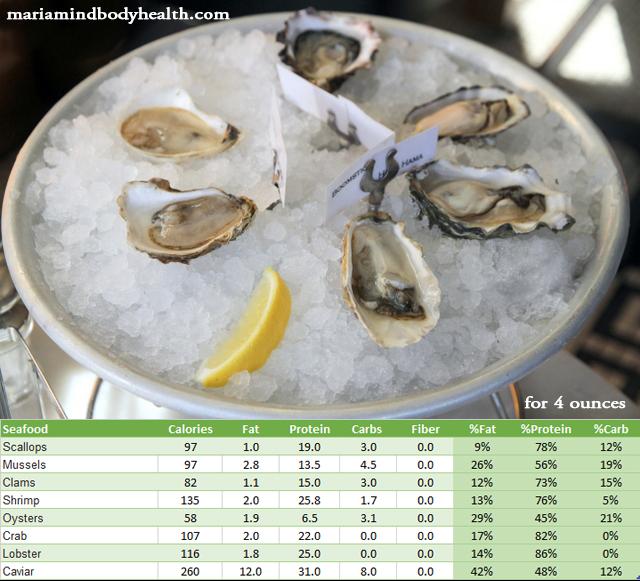 seafood chart